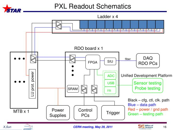 PXL Readout Schematics