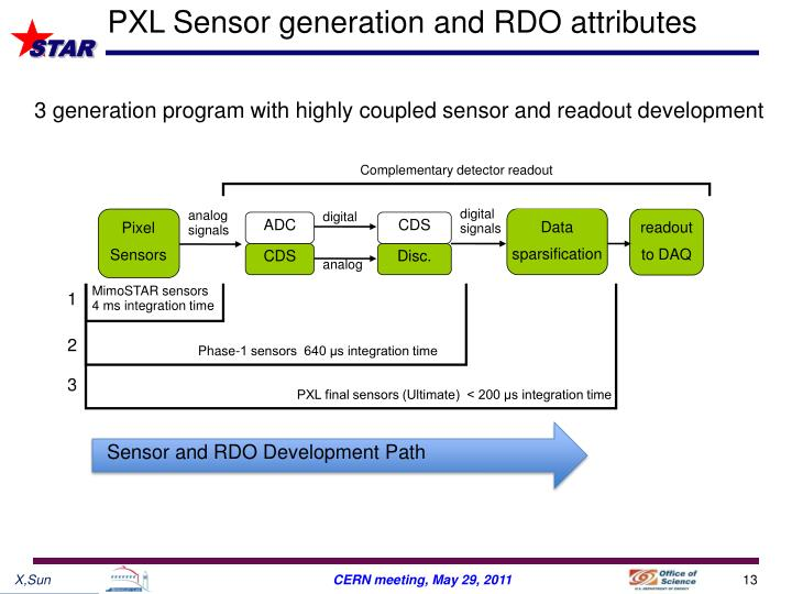 PXL Sensor generation and RDO attributes