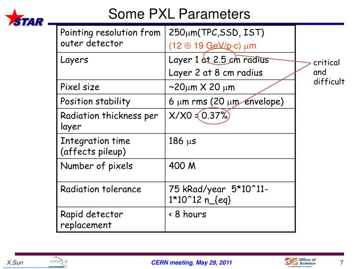 Some PXL Parameters