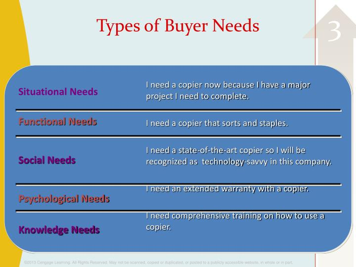 types of buyer Here is a look at buyer's broker agreements, different types of buyer listing agreements, plus terms, conditions and duration here is a look at buyer's broker .