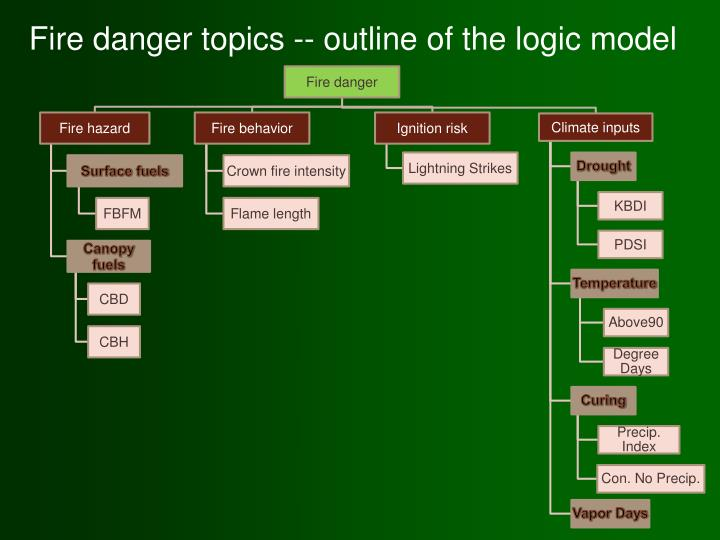 Fire danger topics -- outline of the logic model