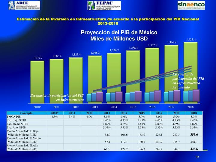 Estimación de la Inversión en Infraestructura de acuerdo a la participación del PIB Nacional