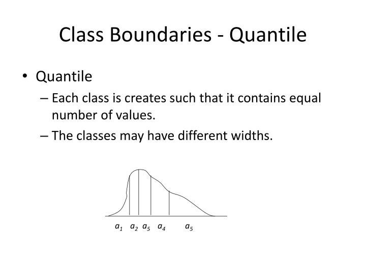 Class Boundaries -