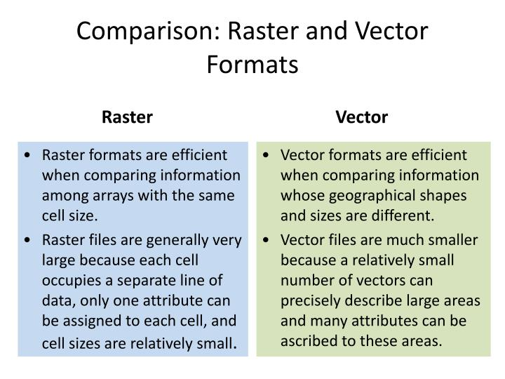 Comparison: Raster and Vector Formats