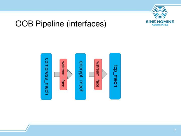 OOB Pipeline (interfaces)