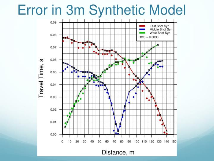 Error in 3m Synthetic Model