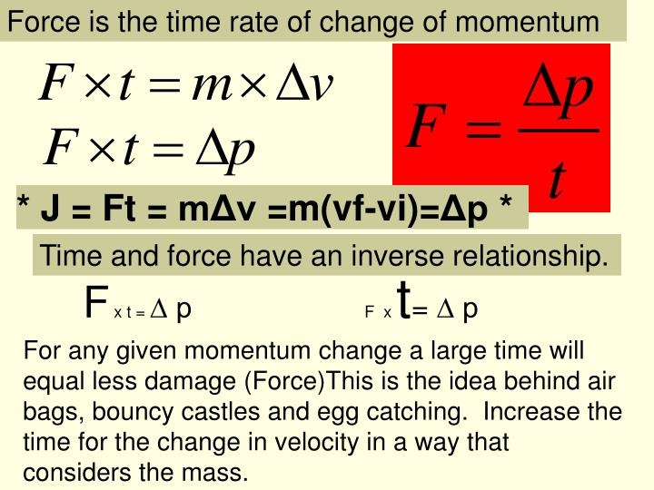 Force is the time rate of change of momentum