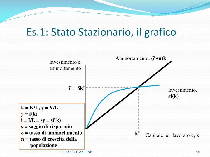 Es.1: Stato Stazionario, il grafico