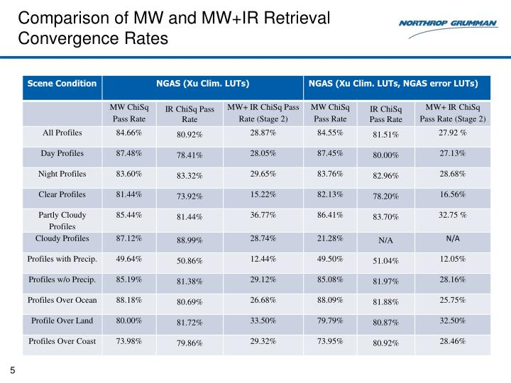 Comparison of MW and MW+IR Retrieval Convergence Rates