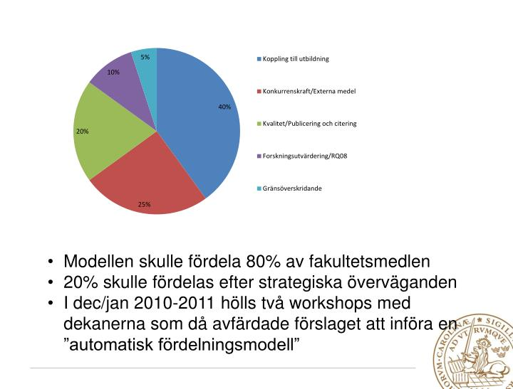 Modellen skulle fördela 80% av fakultetsmedlen