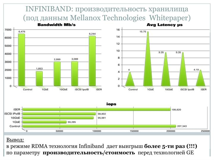 INFINIBAND: