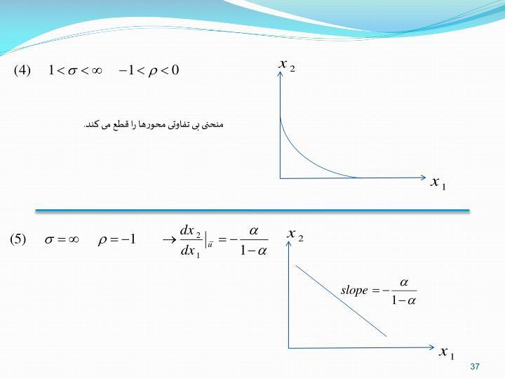 منحنی بی تفاوتی محورها را قطع می کند.
