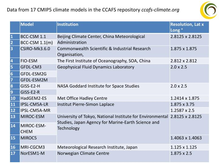 Data from 17 CMIP5 climate models in the CCAFS repository