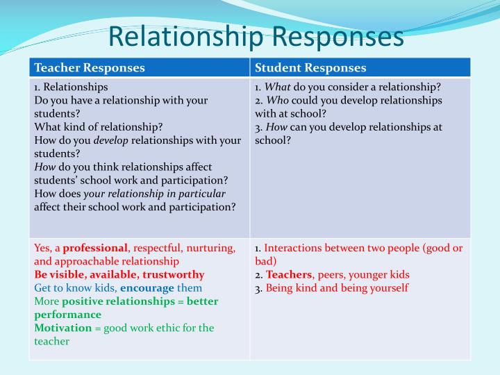 Relationship Responses
