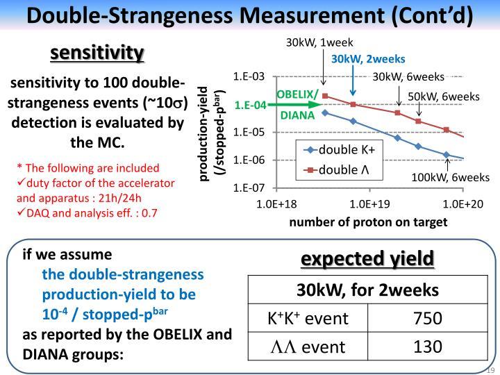 Double-Strangeness Measurement (Cont'd)