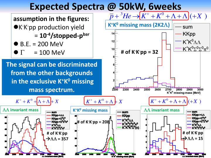 Expected Spectra @ 50kW, 6weeks