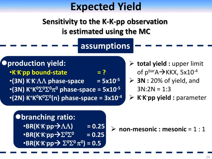 Expected Yield