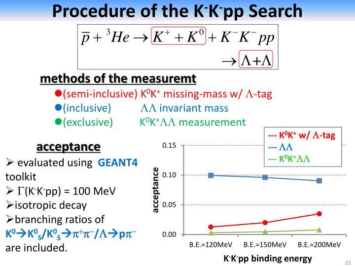 Procedure of the K