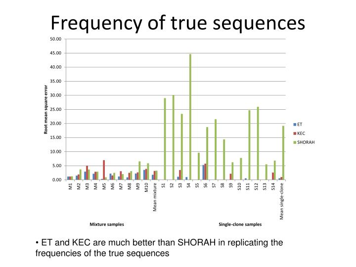 Frequency of true sequences