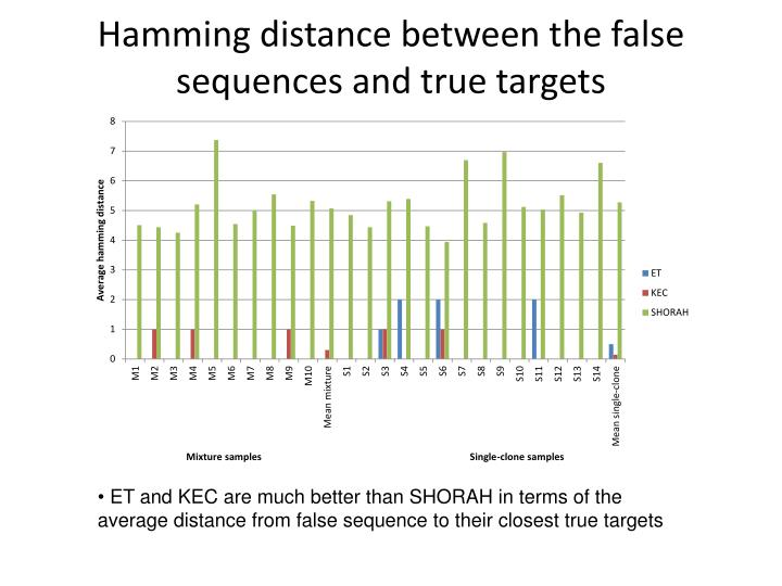 Hamming distance between the false sequences and true targets