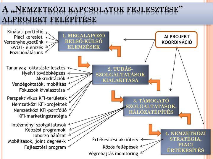 """A """"Nemzetközi kapcsolatok fejlesztése"""""""