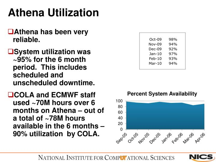 Athena Utilization
