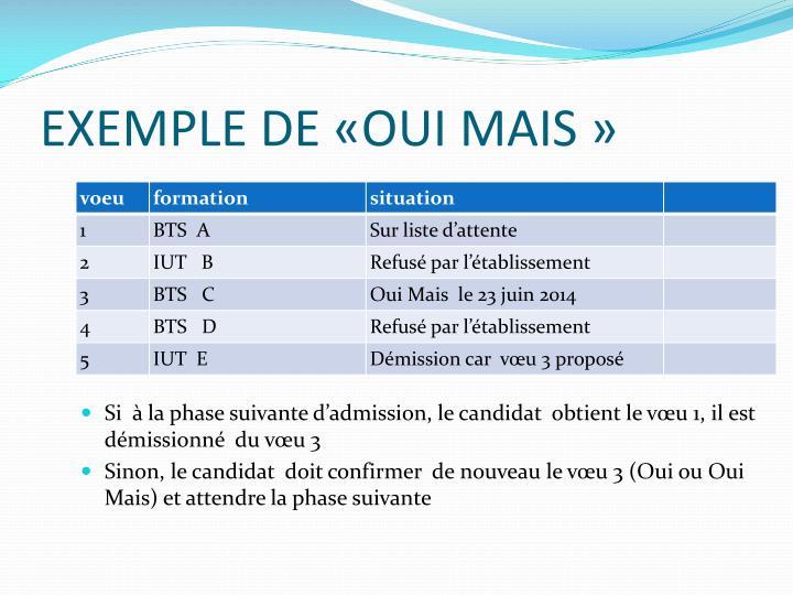 EXEMPLE DE «OUI MAIS»