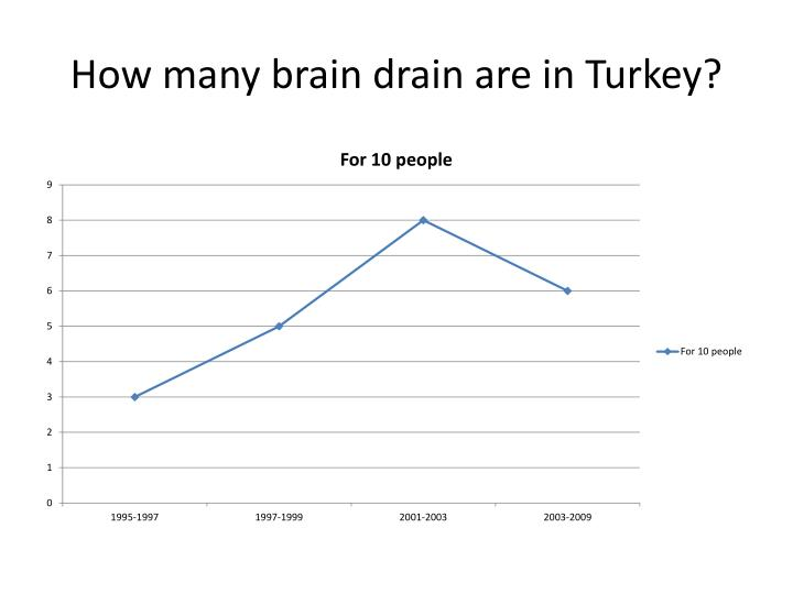 How many brain drain are in Turkey?
