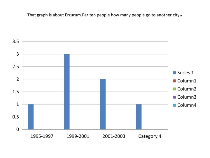 That graph is about Erzurum.Per ten people how many people go to another city