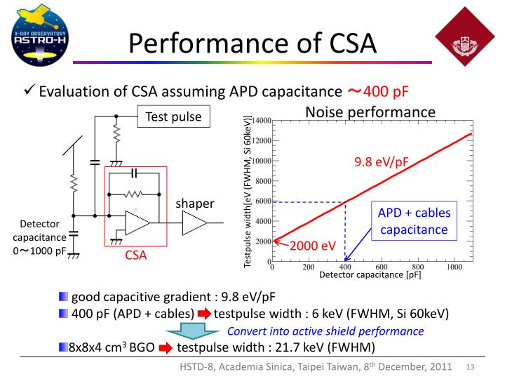 Performance of CSA