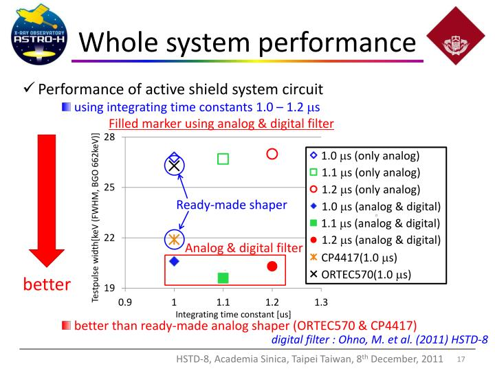 Whole system performance