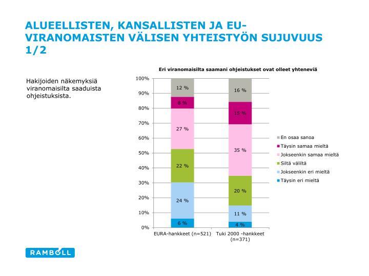 Alueellisten, kansallisten ja EU-viranomaisten välisen yhteistyön sujuvuus 1/2