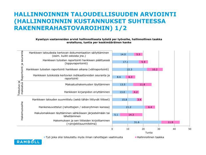 Hallinnoinnin taloudellisuuden arviointi (hallinnoinnin kustannukset suhteessa rakennerahastovaroihin) 1/2