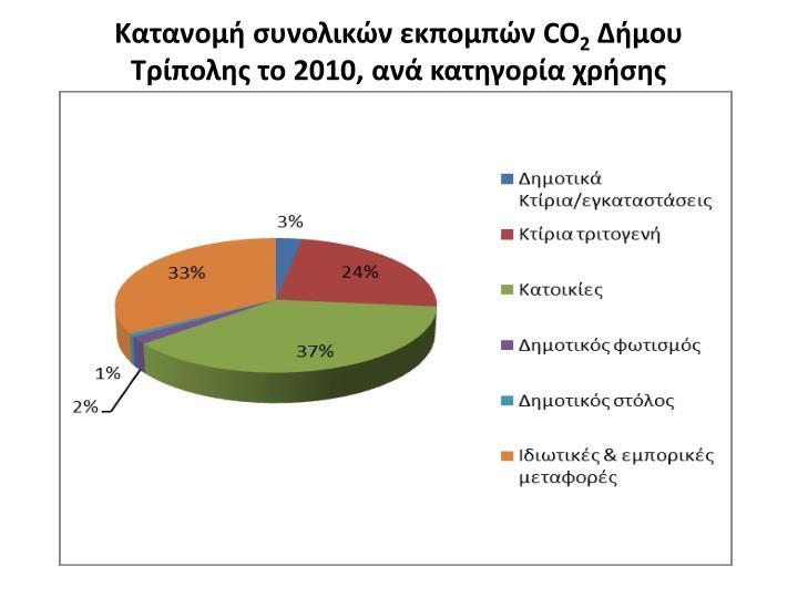 Κατανομή συνολικών εκπομπών CO