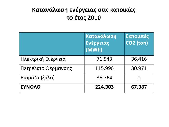 Κατανάλωση ενέργειας στις κατοικίες  το έτος 2010