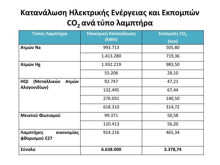 Κατανάλωση Ηλεκτρικής Ενέργειας και Εκπομπών