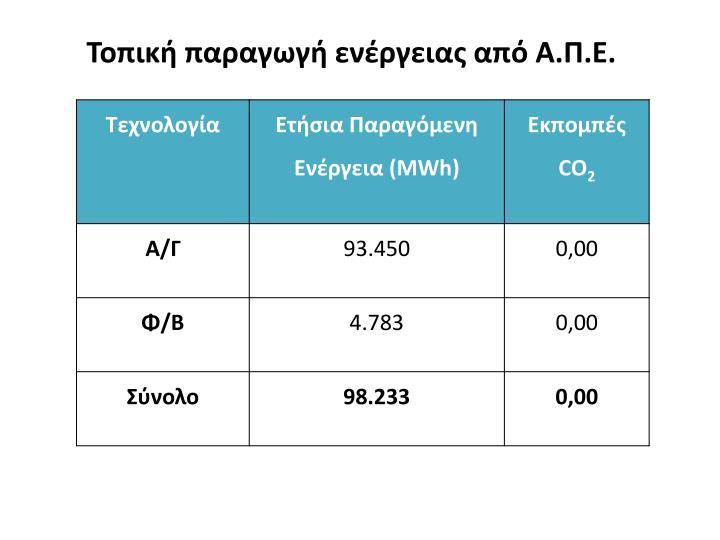 Τοπική παραγωγή ενέργειας από Α.Π.Ε.