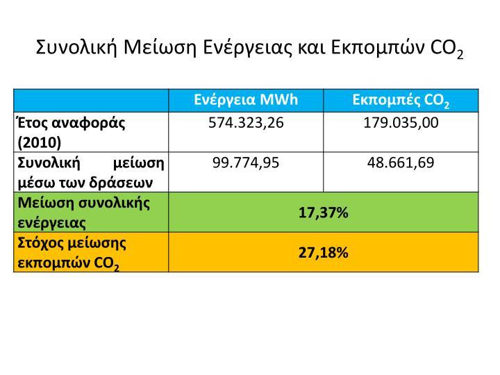 Συνολική Μείωση Ενέργειας και Εκπομπών