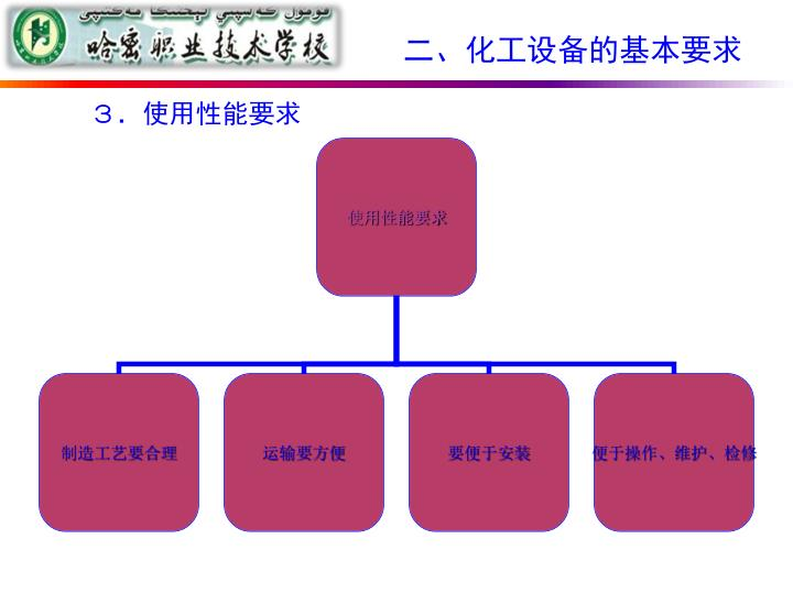 二、化工设备的基本要求