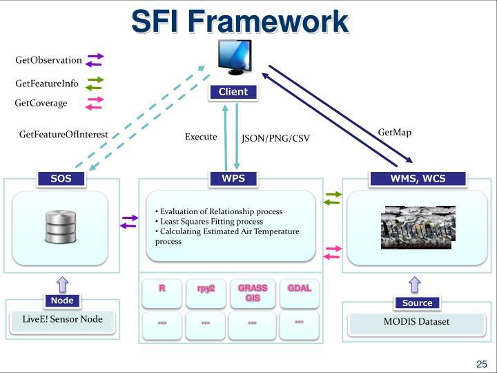 SFI Framework