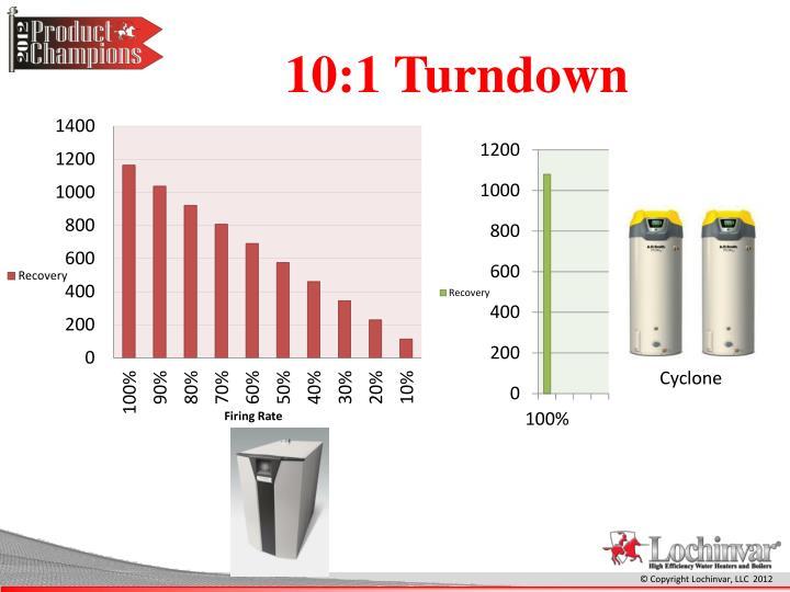 10:1 Turndown