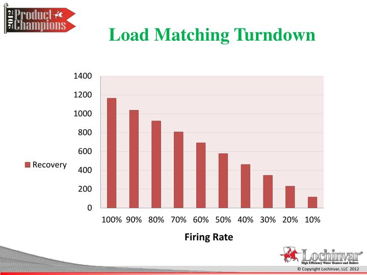 Load Matching Turndown