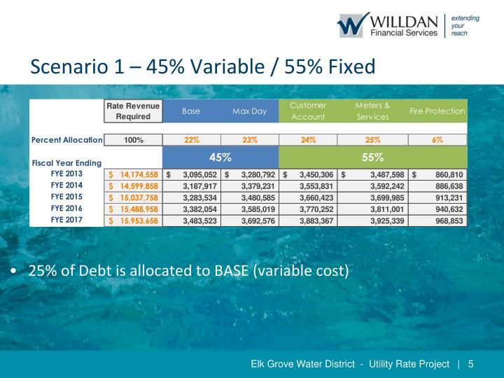 Scenario 1 – 45% Variable / 55% Fixed