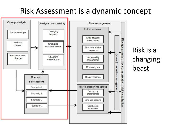 Risk Assessment is a dynamic concept