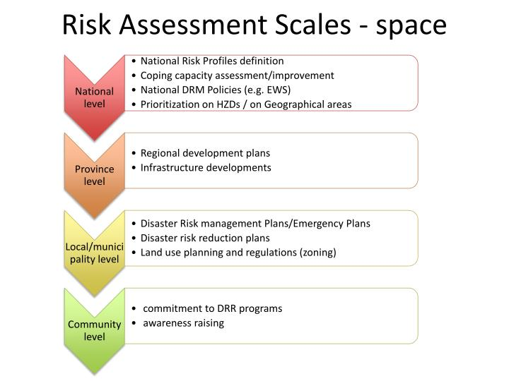 Risk Assessment Scales - space