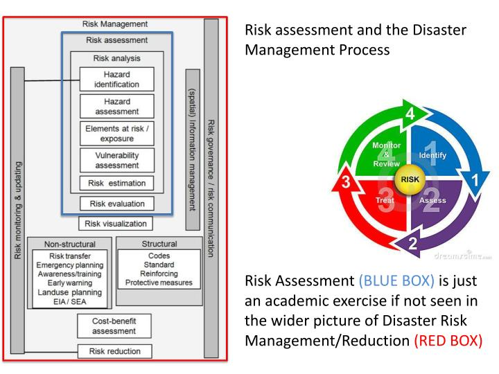Risk assessment and the Disaster Management Process