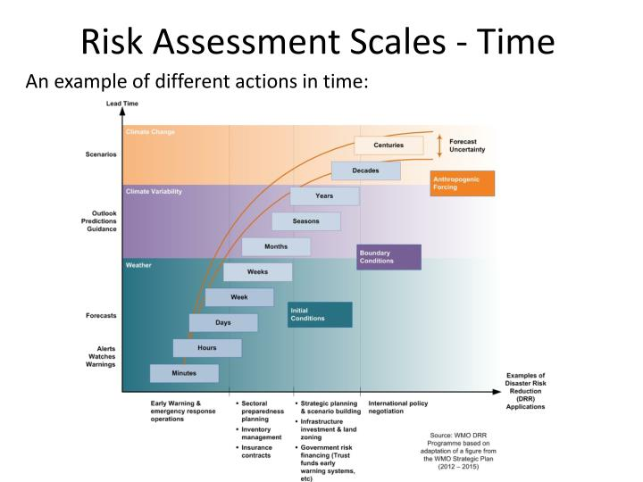 Risk Assessment Scales - Time