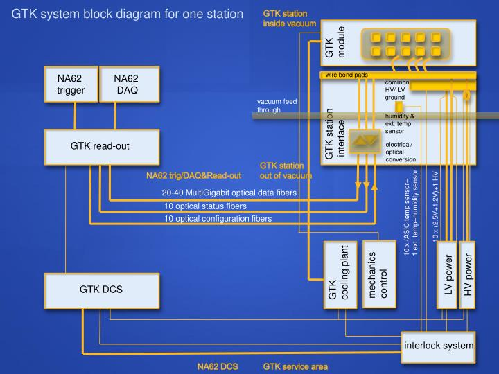 GTK system block diagram for one station
