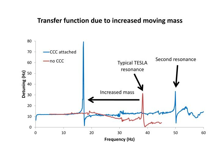 Transfer function due to increased moving mass