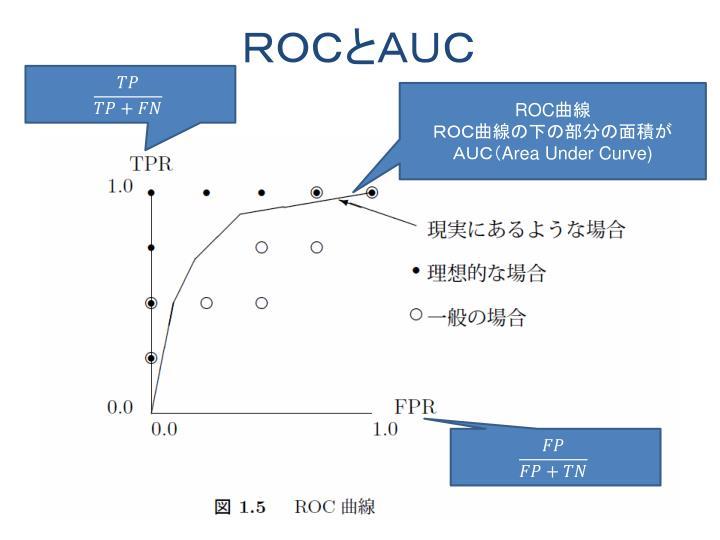 ROCとAUC